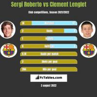 Sergi Roberto vs Clement Lenglet h2h player stats