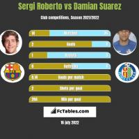 Sergi Roberto vs Damian Suarez h2h player stats