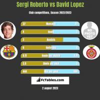 Sergi Roberto vs David Lopez h2h player stats