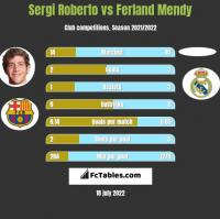 Sergi Roberto vs Ferland Mendy h2h player stats