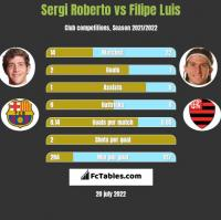 Sergi Roberto vs Filipe Luis h2h player stats