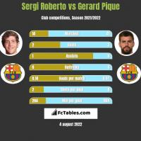 Sergi Roberto vs Gerard Pique h2h player stats