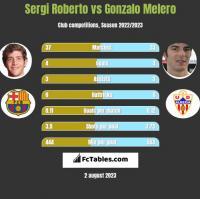 Sergi Roberto vs Gonzalo Melero h2h player stats