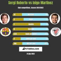 Sergi Roberto vs Inigo Martinez h2h player stats