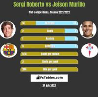 Sergi Roberto vs Jeison Murillo h2h player stats
