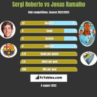 Sergi Roberto vs Jonas Ramalho h2h player stats