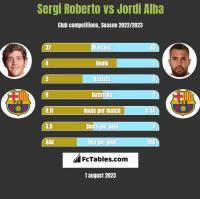 Sergi Roberto vs Jordi Alba h2h player stats