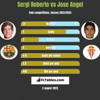 Sergi Roberto vs Jose Angel h2h player stats