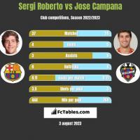Sergi Roberto vs Jose Campana h2h player stats