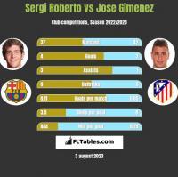 Sergi Roberto vs Jose Gimenez h2h player stats