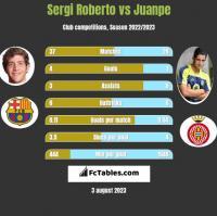 Sergi Roberto vs Juanpe h2h player stats