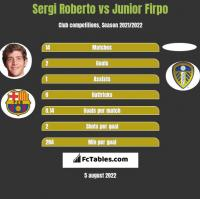Sergi Roberto vs Junior Firpo h2h player stats