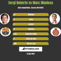 Sergi Roberto vs Marc Muniesa h2h player stats