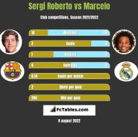Sergi Roberto vs Marcelo h2h player stats