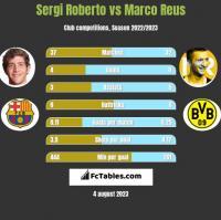 Sergi Roberto vs Marco Reus h2h player stats