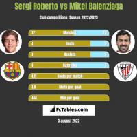 Sergi Roberto vs Mikel Balenziaga h2h player stats