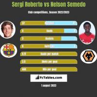 Sergi Roberto vs Nelson Semedo h2h player stats