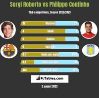 Sergi Roberto vs Philippe Coutinho h2h player stats