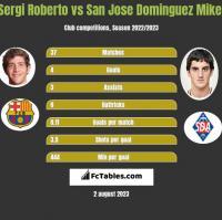 Sergi Roberto vs San Jose Dominguez Mikel h2h player stats