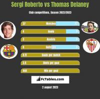 Sergi Roberto vs Thomas Delaney h2h player stats