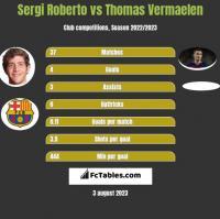 Sergi Roberto vs Thomas Vermaelen h2h player stats