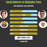 Sergi Roberto vs Alejandro Pozo h2h player stats