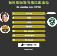 Sergi Roberto vs Gonzalo Avila h2h player stats