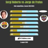 Sergi Roberto vs Jorge de Frutos h2h player stats