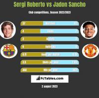 Sergi Roberto vs Jadon Sancho h2h player stats
