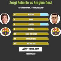 Sergi Roberto vs Sergino Dest h2h player stats