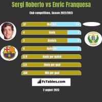 Sergi Roberto vs Enric Franquesa h2h player stats