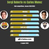 Sergi Roberto vs Carlos Munoz h2h player stats
