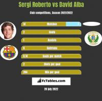 Sergi Roberto vs David Alba h2h player stats