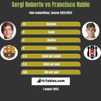 Sergi Roberto vs Francisco Rubio h2h player stats