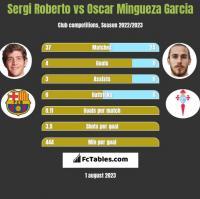 Sergi Roberto vs Oscar Mingueza Garcia h2h player stats