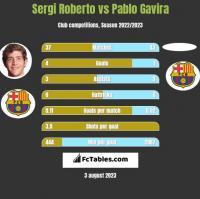 Sergi Roberto vs Pablo Gavira h2h player stats