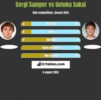 Sergi Samper vs Gotoku Sakai h2h player stats