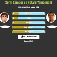 Sergi Samper vs Hotaru Yamaguchi h2h player stats