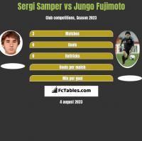 Sergi Samper vs Jungo Fujimoto h2h player stats