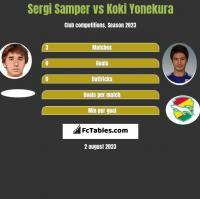 Sergi Samper vs Koki Yonekura h2h player stats