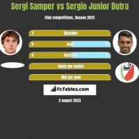 Sergi Samper vs Sergio Junior Dutra h2h player stats
