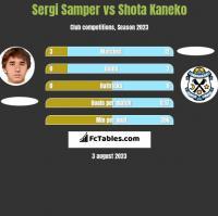 Sergi Samper vs Shota Kaneko h2h player stats