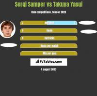 Sergi Samper vs Takuya Yasui h2h player stats