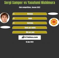 Sergi Samper vs Yasufumi Nishimura h2h player stats
