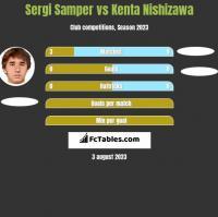 Sergi Samper vs Kenta Nishizawa h2h player stats