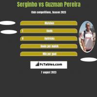 Serginho vs Guzman Pereira h2h player stats