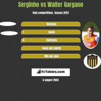 Serginho vs Walter Gargano h2h player stats