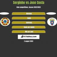 Serginho vs Jose Costa h2h player stats