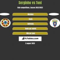 Serginho vs Toni h2h player stats