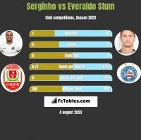 Serginho vs Everaldo Stum h2h player stats